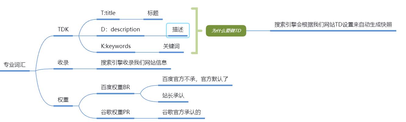 seo专业词汇